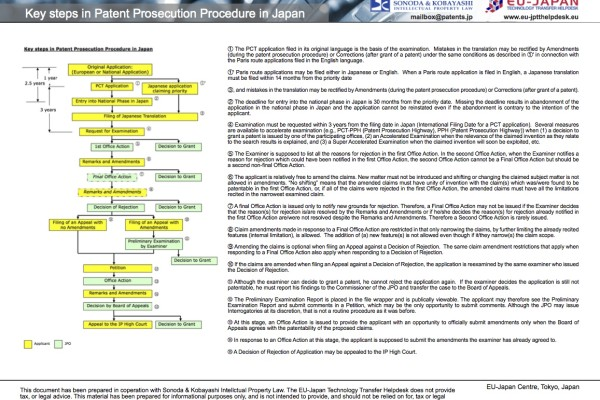 FactSheets Sonoda #1